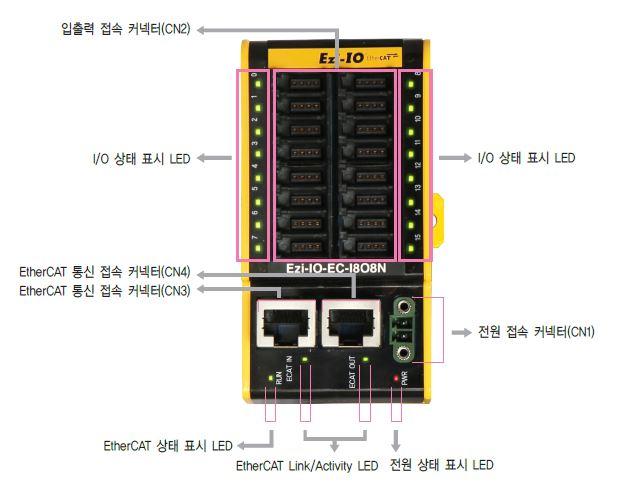 Ezi-IO-EC-I8O8N.JPG