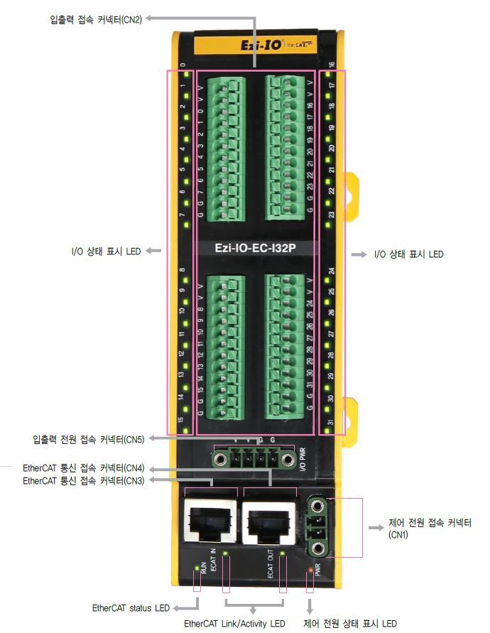 Ezi-IO-EC-I32P.JPG